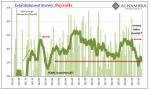 Establishment Survey; Payrolls 2010-2019