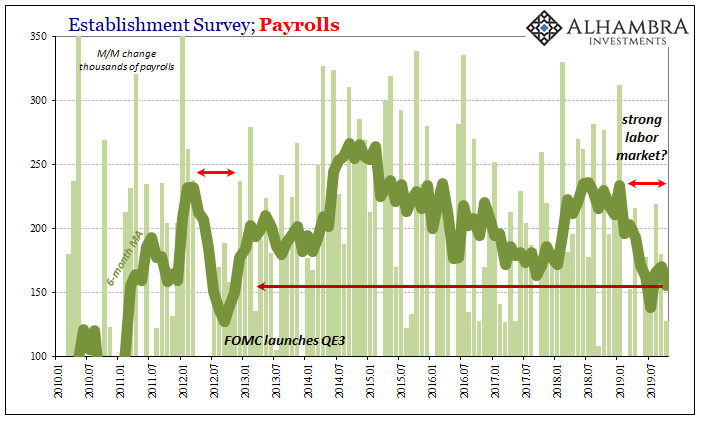Establishment Survey; Payrolls 2010-2019