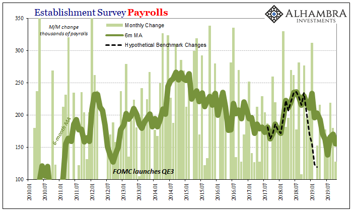 Establishment Survey Payrolls, 2010-2019