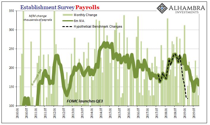 Establishment Survey Payrolls 2010-2019