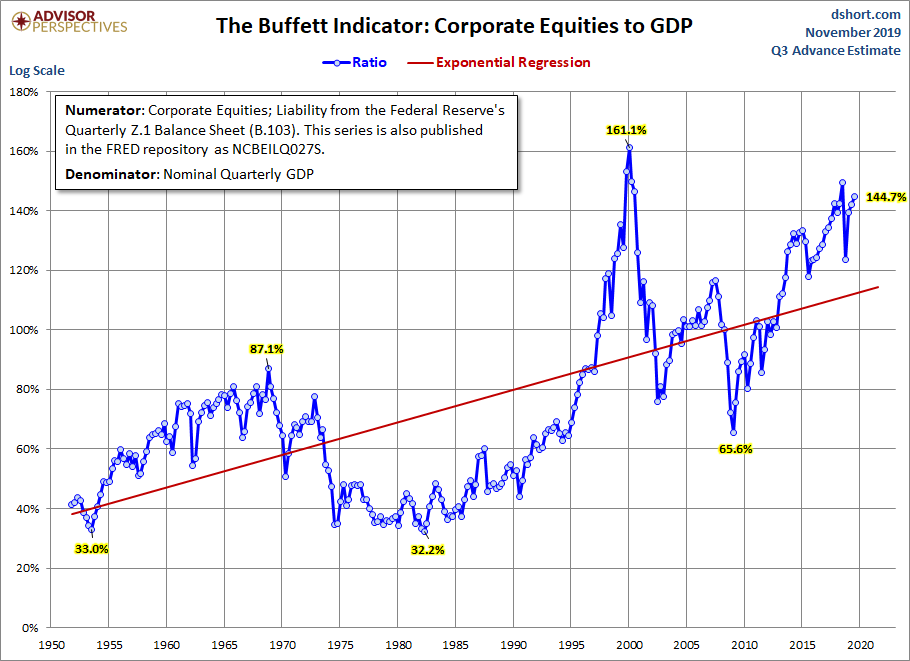 The Buffett Indicator: Corporate Equities to GDP, 1950-2020