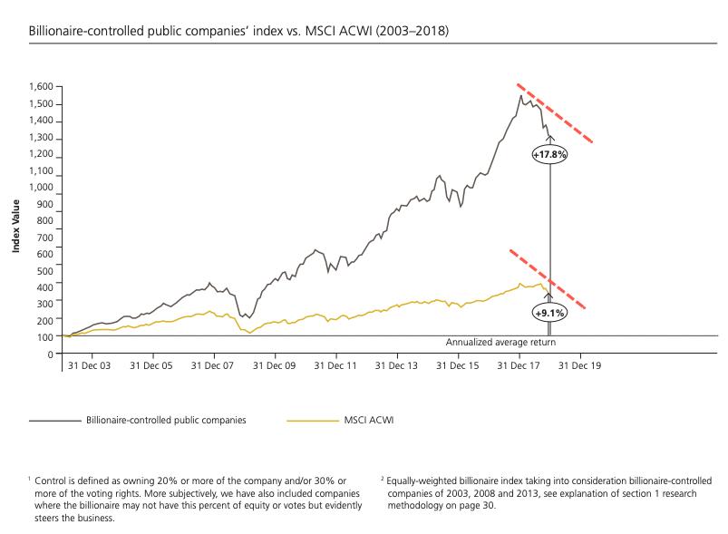 Bilionaire-controlled companies, index vs. MSCI ACWI 2003-2018