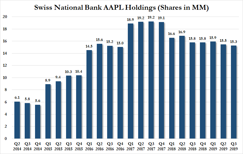 Swiss National Bank AAPL Holdings, 2014-2019