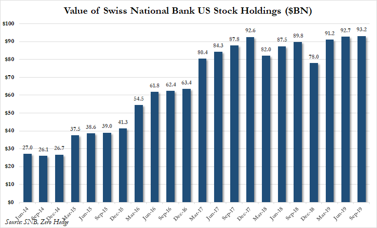Value of Swiss National Bank US Stock Holdings, 2014-2019