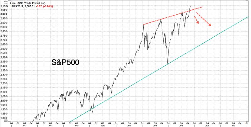 S&P 500 Index, 2013-2021
