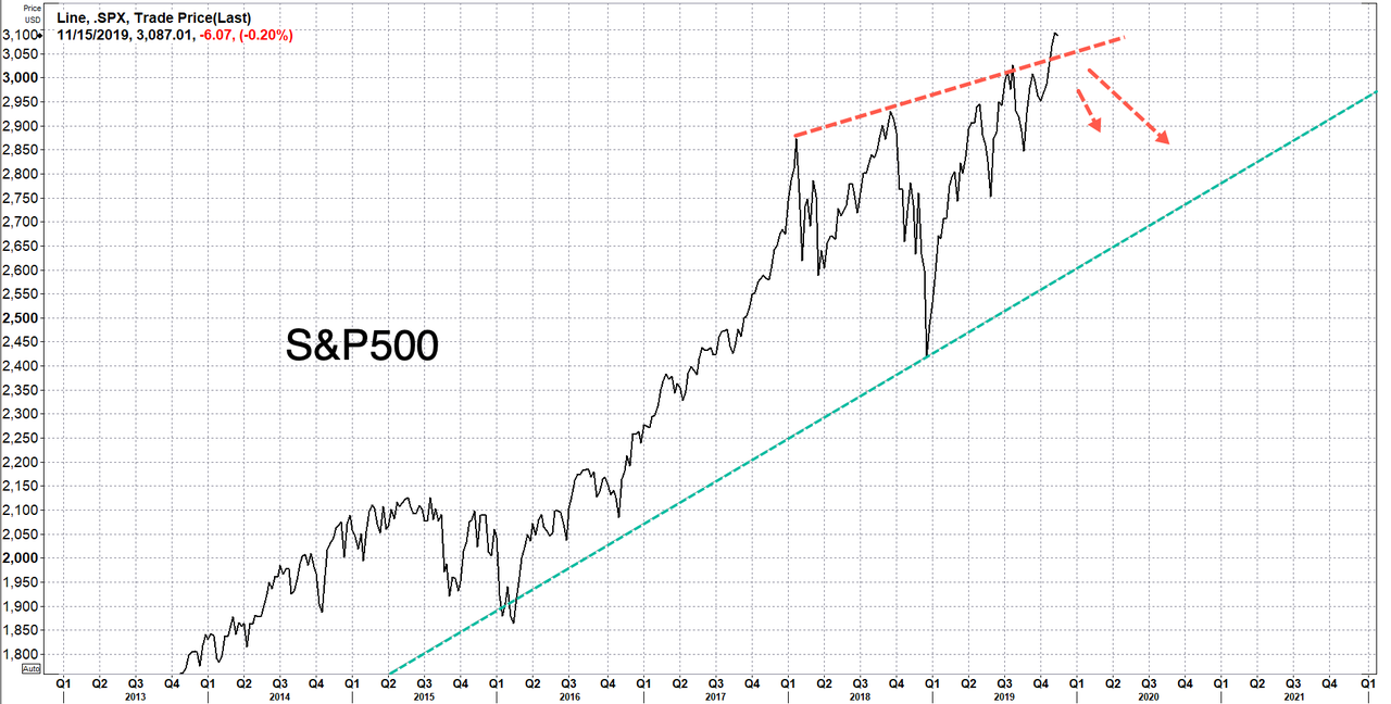 S&P 500 Index, 2013-2021