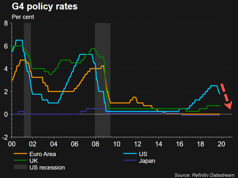 G4 policy rates, 2000-2020