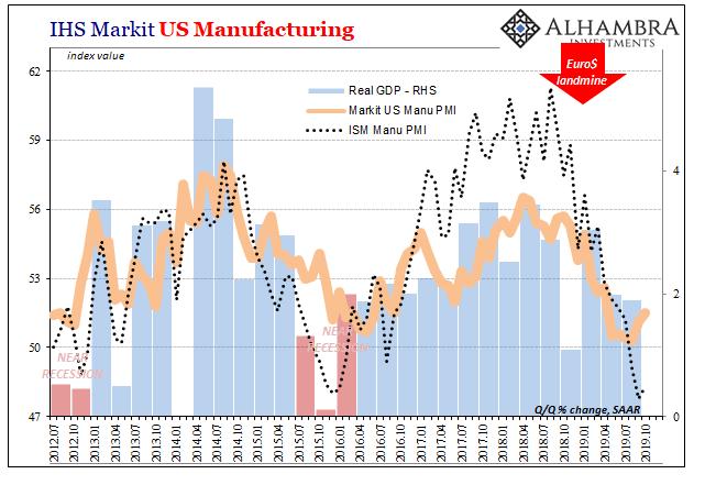 IHS Markit U.S. Manufacturing, 2012-2019