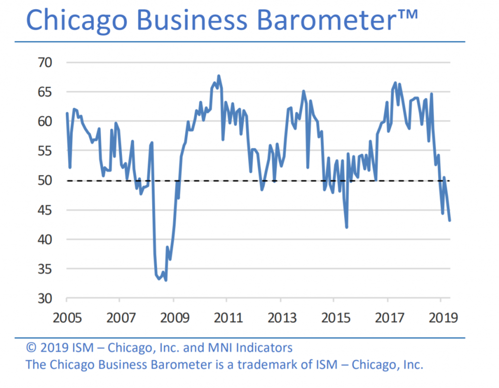 Chicago Business Barometer, 2005-2019