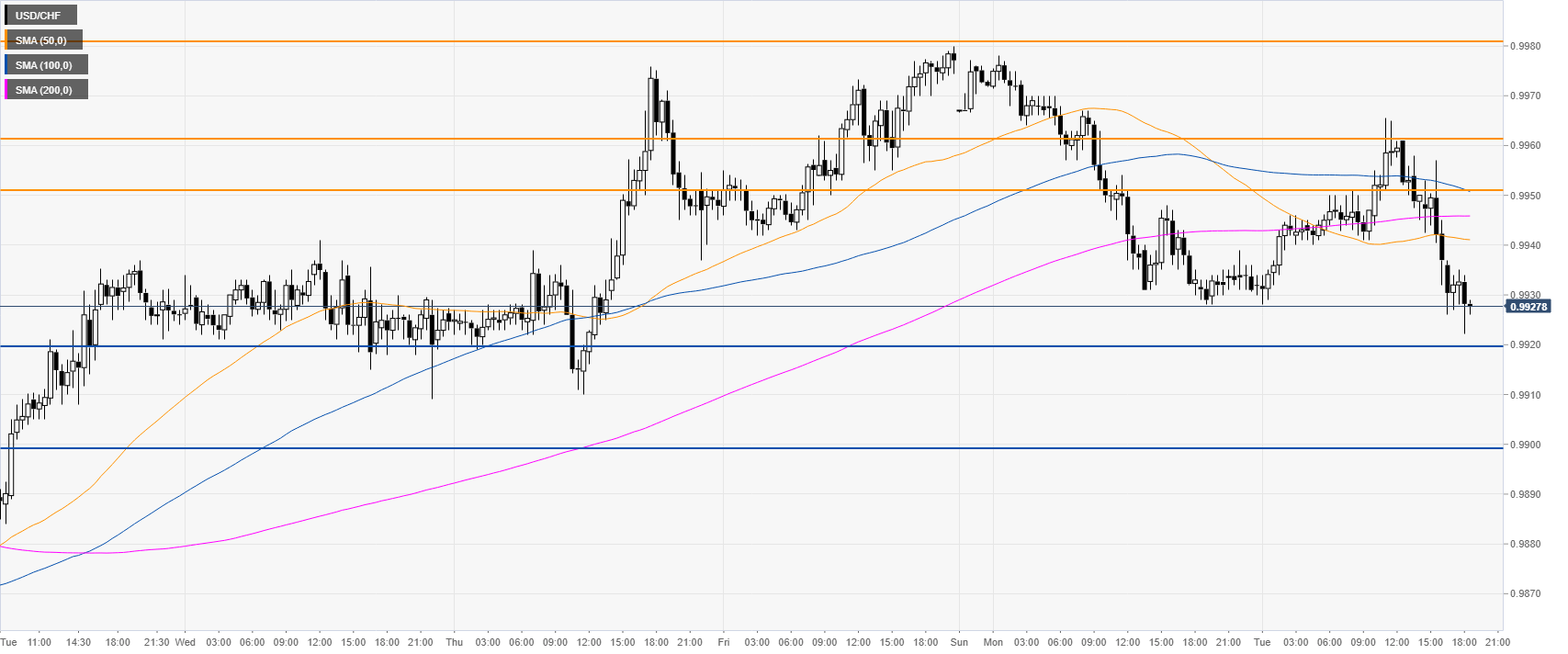 USD/CHF 30-minute chart