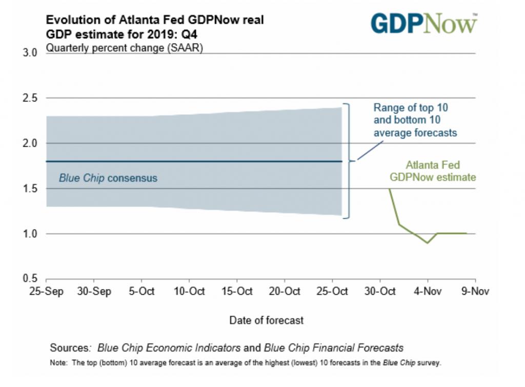 Atlanta Fed, GDP Now estimate