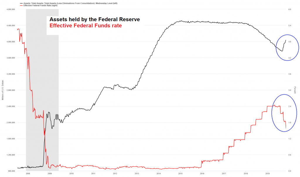 Assets held by the Fed vs. the federal funds rate