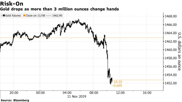 Gold drops as more than 3 million ounces change hands