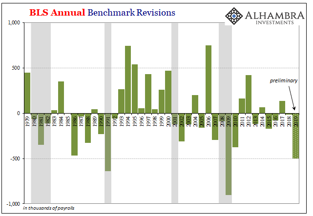 BLS Annual Benchmark Revisions, 1979-2019