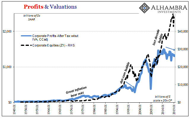 Profits & Valuations, 1949-2019