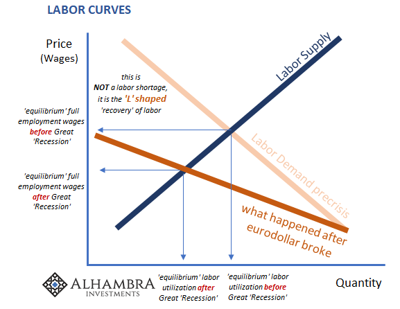 Labor Curves