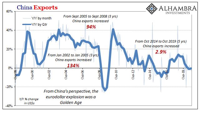 China Exports, 1998-2019