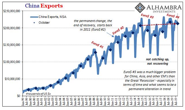 China Exports, 1999-2019