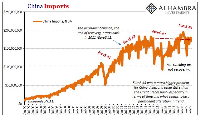 China Imports, 1999-2019
