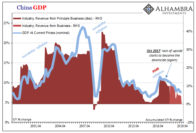 China GDP, 2001-2019