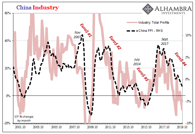 China Industry, 2001-2019