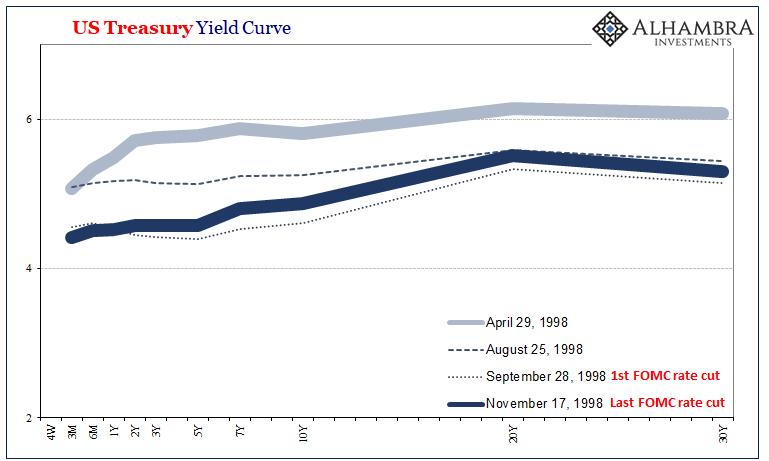 US Treasury Yield Curve, 1998