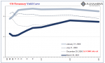 US Treasury Yield Curve, 2000-2001