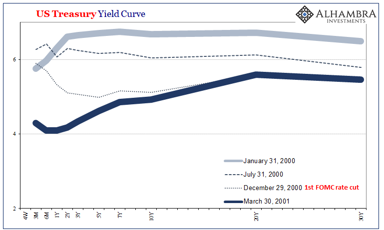 US Treasury Yield Curve, 2000-2001