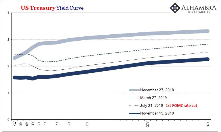 US Treasury Yield Curve, 2018-2019