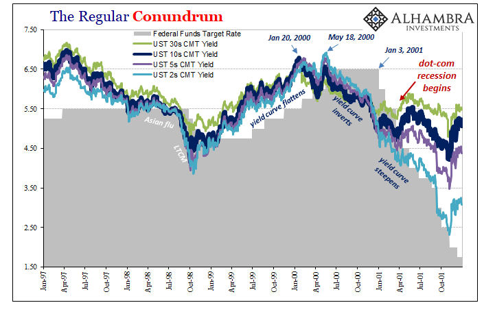 The Regular Conundrum, 1997-2001