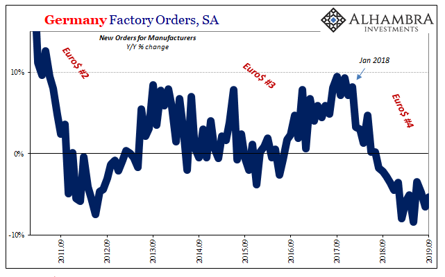 Germany Factory Orders, SA 2011-2019