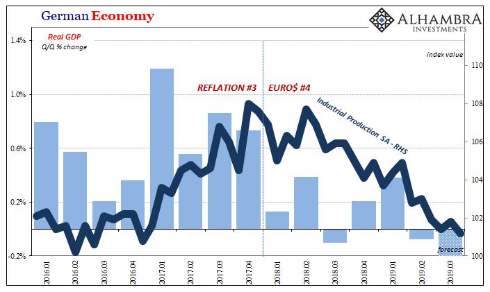 Germany Economy 2016-2019