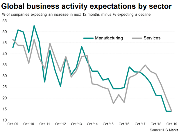 Global Business Activity Expectations by sector, 2009-2019