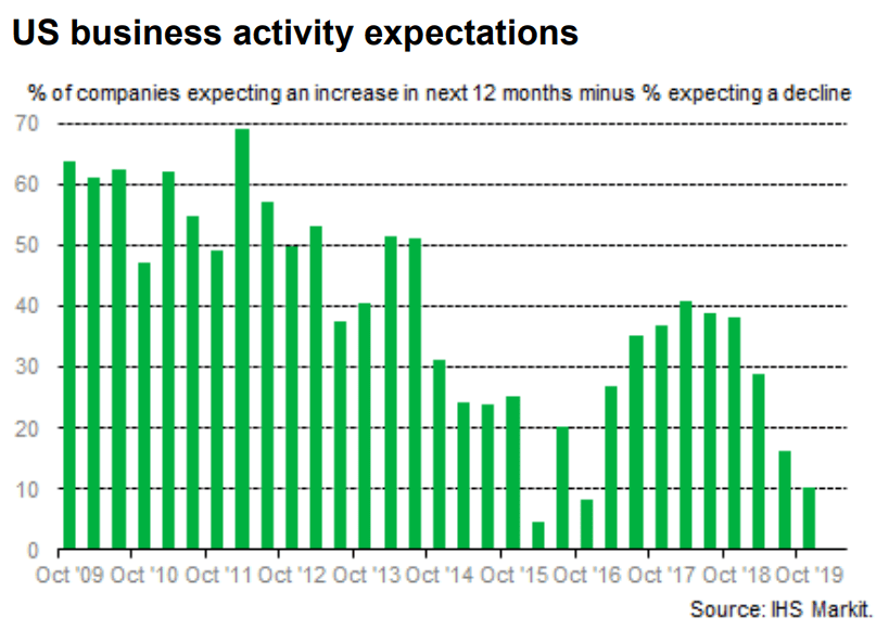 US business activity expectations, 2009-2019