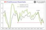 IFO World Economic Climate Index, 2007-2019