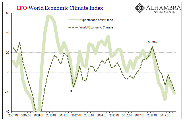 IFO World Economic Climate Index, 2007-2019