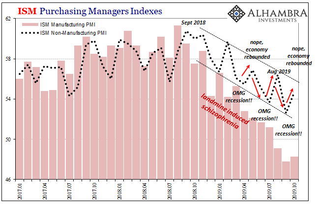 ISM Purchasing Managers Indexes, 2017-2019