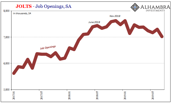 JOLTS - Job Openings, SA 2017-2019