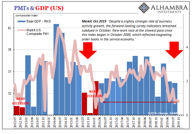 US PMI's & GDP, 2012-2019