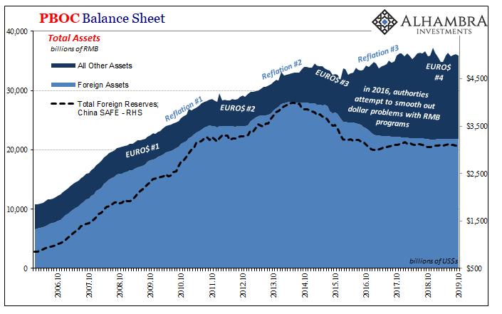 PBOC Balance Sheet, 2006-2019