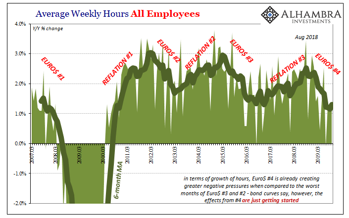 Average Weekly Hours All Employees, 2007-2019