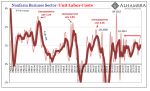 Nonfarm Business Sector: Unit Labor Costs 1983-2019