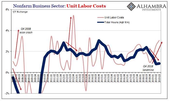 Nonfarm Business Sector: Unit Labor Costs 2008-2019
