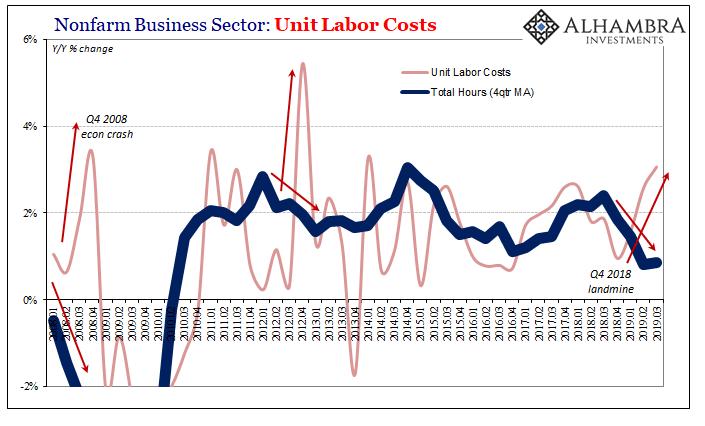 Nonfarm Business Sector: Unit Labor Costs 2008-2019