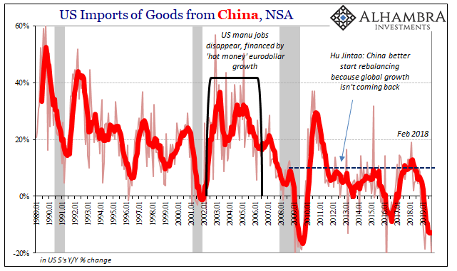 US Imports of Goods from China, NSA 1989-2019