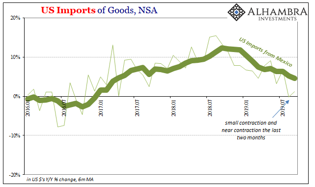 US Imports of Goods, NSA 2016-2019