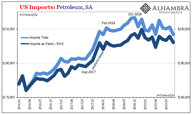 US Imports: Petroleum, SA 2016-2019