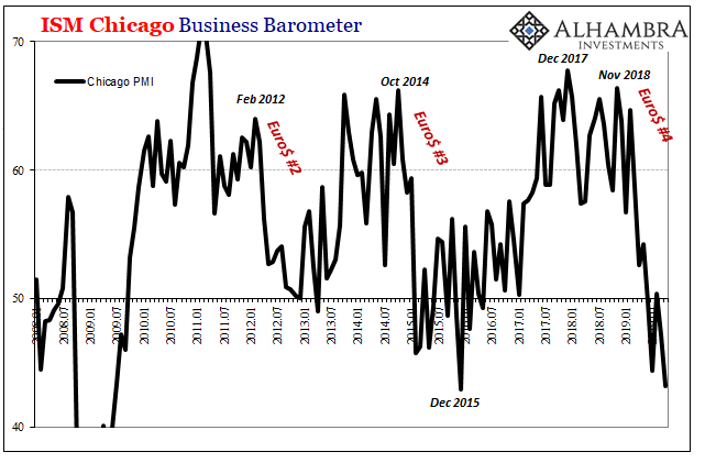 ISM Chicago Business Barometer, 2008-2019