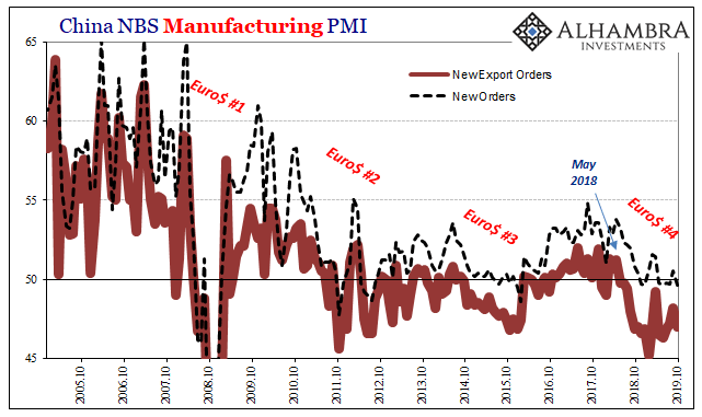 China NBS Manufacturing PMI, 2005-2019