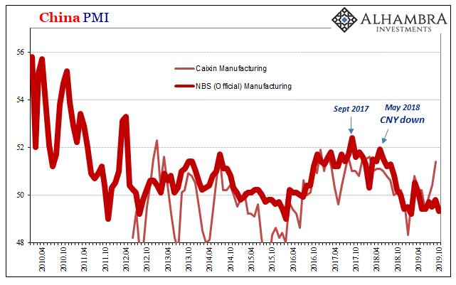 China PMI, 2010-2019